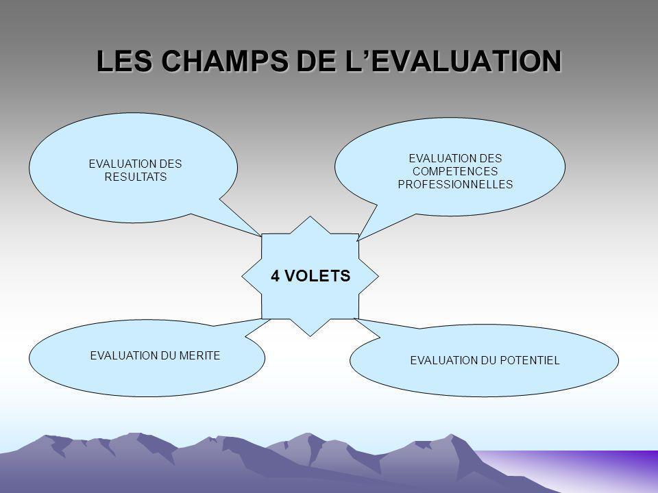 LES CHAMPS DE LEVALUATION EVALUATION DES RESULTATS EVALUATION DU MERITE 4 VOLETS EVALUATION DES COMPETENCES PROFESSIONNELLES EVALUATION DU POTENTIEL