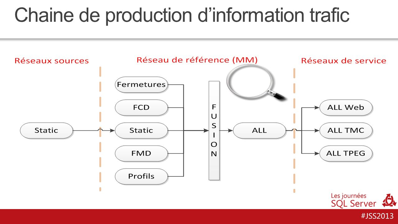 #JSS2013 Chaine de production dinformation trafic