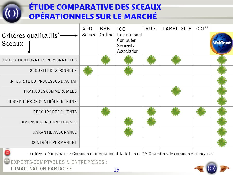 15 ÉTUDE COMPARATIVE DES SCEAUX OPÉRATIONNELS SUR LE MARCHÉ * critères définis par le Commerce International Task Force** Chambres de commerce françaises Critères qualitatifs * Sceaux ADD Secure BBB Online ICC International Computer Securrity Association TRUSTLABEL SITECCI ** CONTRÔLE PERMANENT GARANTIE ASSURANCE DIMENSION INTERNATIONALE RECOURS DES CLIENTS PROCEDURES DE CONTRÔLE INTERNE PRATIQUES COMMERCIALES INTEGRITE DU PROCESSUS D ACHAT SECURITE DES DONNEES PROTECTION DONNEES PERSONNELLES