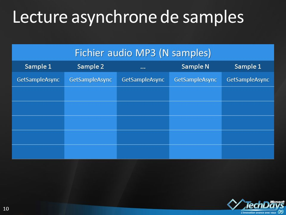 10 Lecture asynchrone de samples Fichier audio MP3 (N samples) Sample 1 Sample 2...