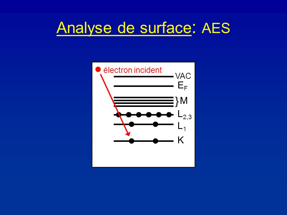 Analyse de surface : AES K L1L1 L 2,3 } M EFEF VAC électron incident