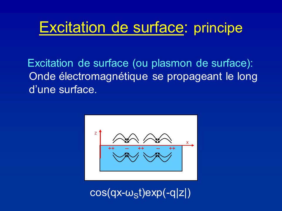 Excitation de surface: principe Excitation de surface (ou plasmon de surface): Onde électromagnétique se propageant le long dune surface.