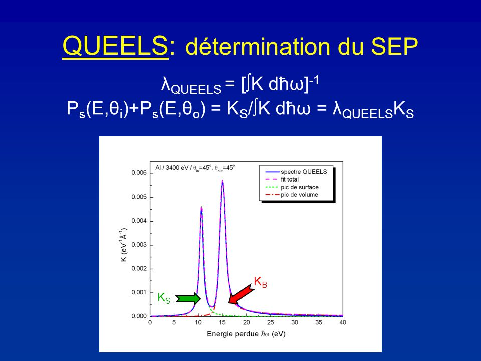 QUEELS: détermination du SEP KSKS KBKB λ QUEELS = [ K dħω] -1 P s (E,θ i )+P s (E,θ o ) = K S / K dħω = λ QUEELS K S