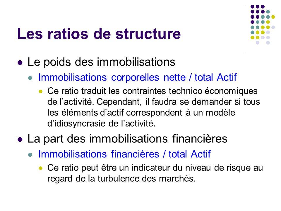 ANALYSE FINANCIERE IEP 2007 / 2008 Bibliographie Analyse
