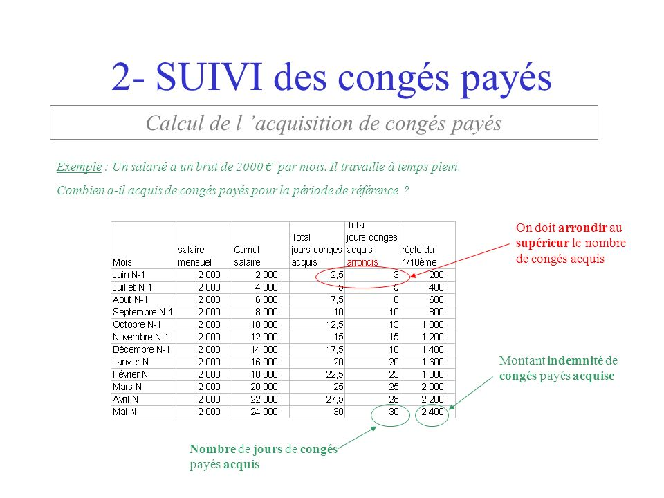 Les Conges Payes Lycee Camus Nantes Les Conges Payes Organisation