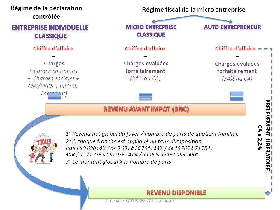 Stephane Rapha F2smh Toulouse 1 Les Principes De L Imposition Des