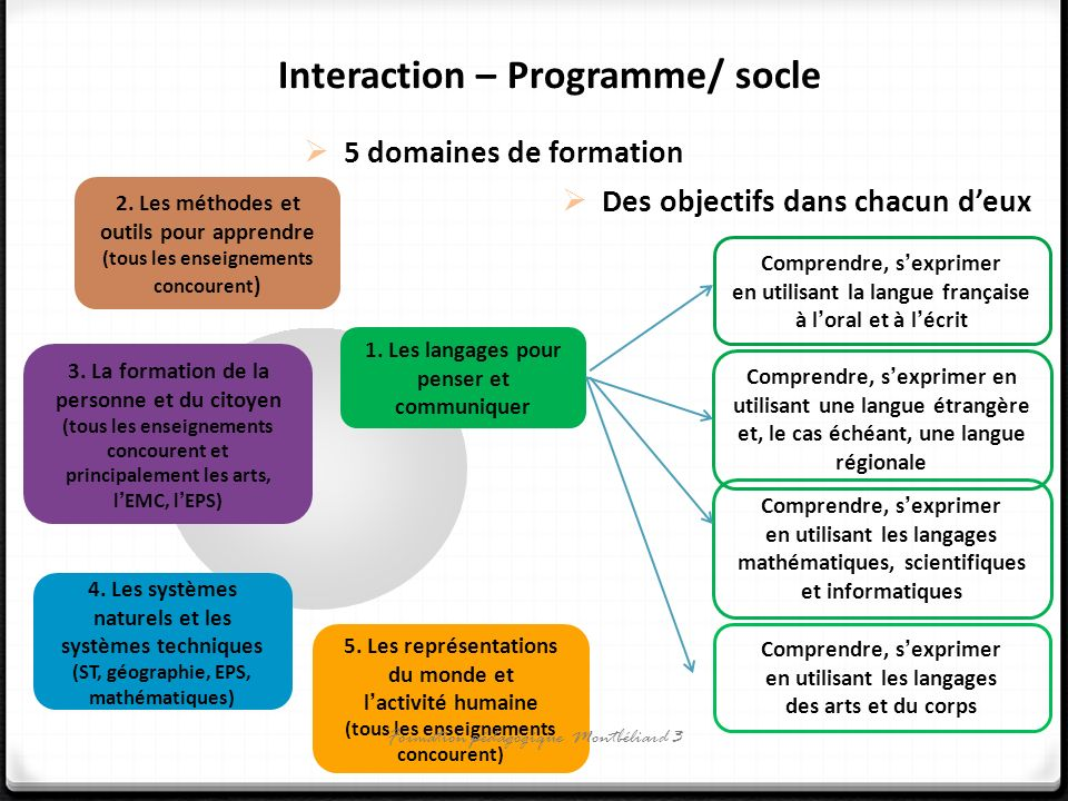 Interaction – Programme/ socle 4.