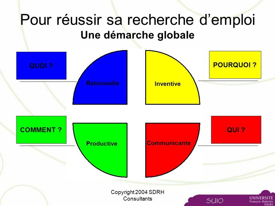 e50039f963e Copyright 2004 SDRH Consultants Pour réussir sa recherche d emploi Une  démarche globale QUOI .