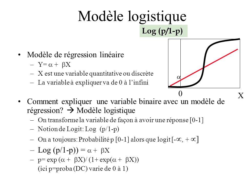 Regression Logistique Et Modele De Cox Jean Francois Timsit Reanimation Medicale Inserm Ujf U823 Chu Albert Michallon Grenoble Paris Srlf Janvier Ppt Telecharger