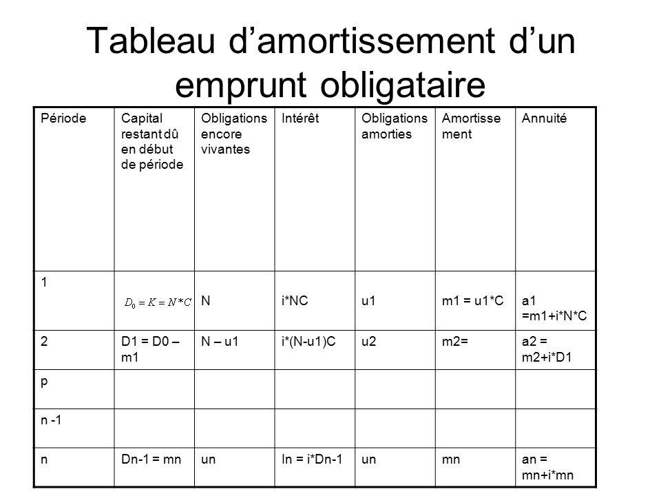 Chapitre Iii Le Marche Obligataire Dr Babacar Sene Ppt Telecharger