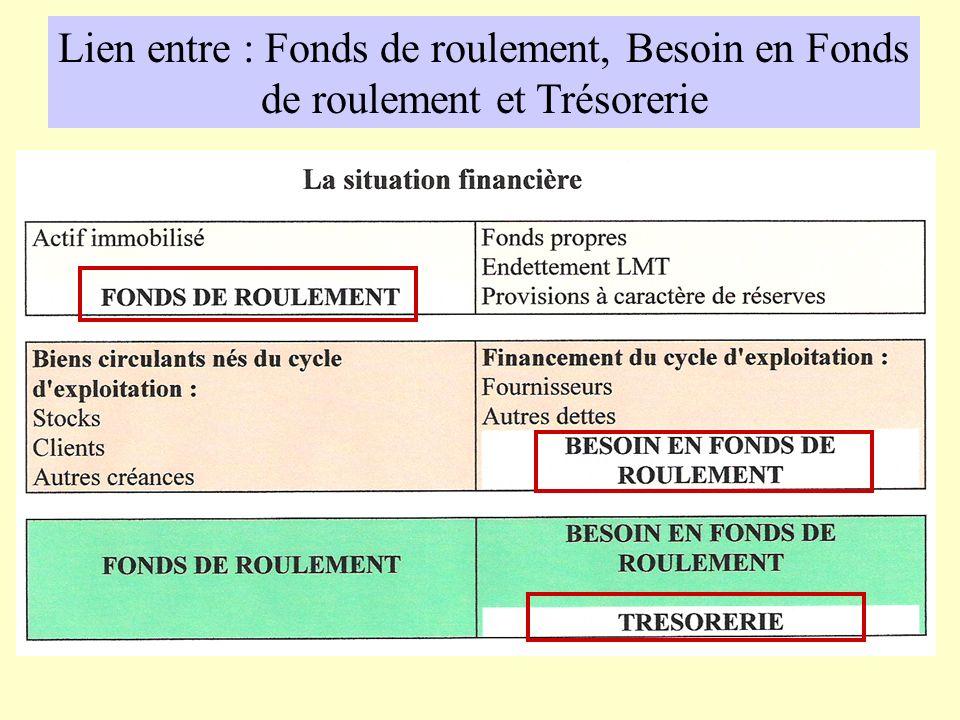 Cycle D Exploitation Fonds De Roulement Besoin En Fonds De Roulement