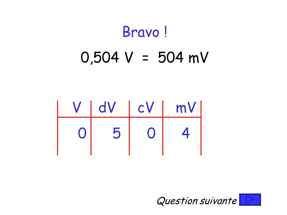 V dV cV mV Question suivante Bravo ! 0,504 V = 504 mV