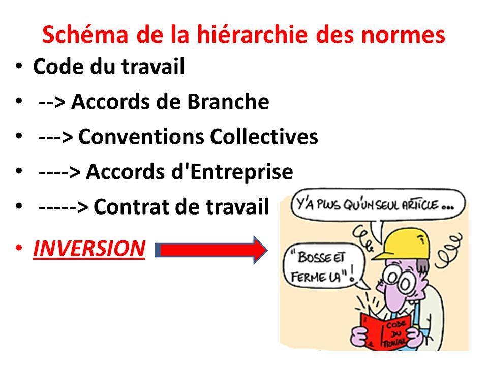 3f86a4baa53 ... La Hierarchie Des Normes Est Elle. Loi Travail Un Retour Au 19eme  Siecle Un Peu D Histoire Le Droit