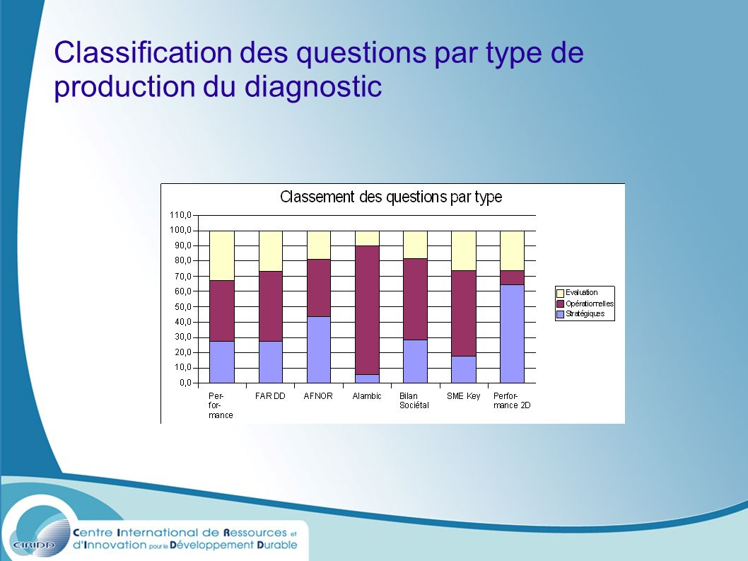 Classification des questions par type de production du diagnostic