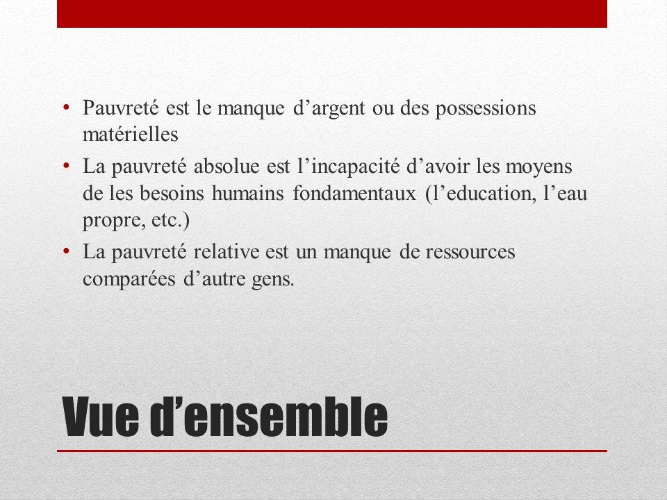 Image result for Le manque , la pauvreté, l'incapacité de produire :