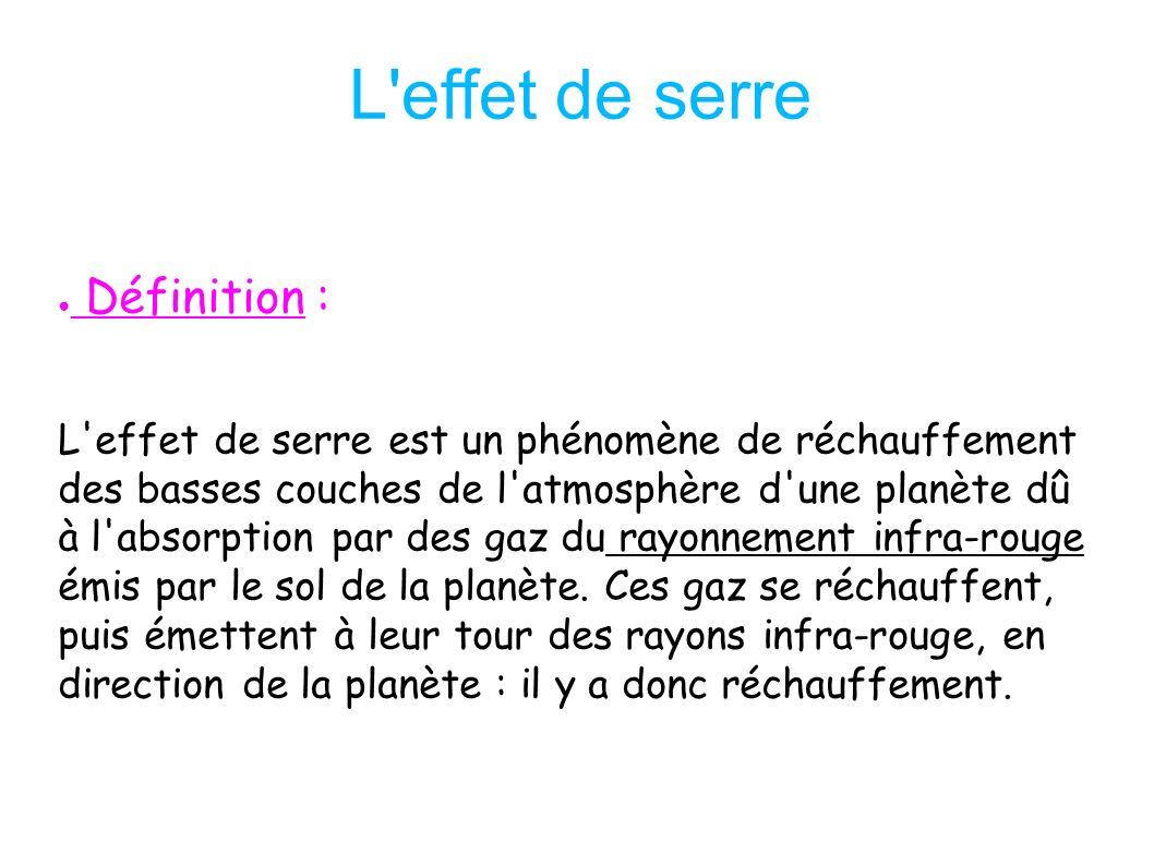 Problematique Definition Schema De L Effet Serre Image Satellitale