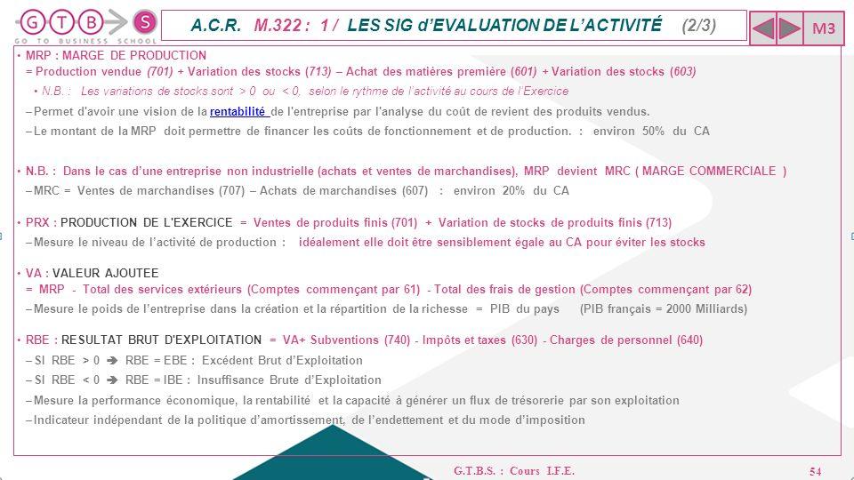 Introduction A La Finance D Entreprise I F E G T B S Cours