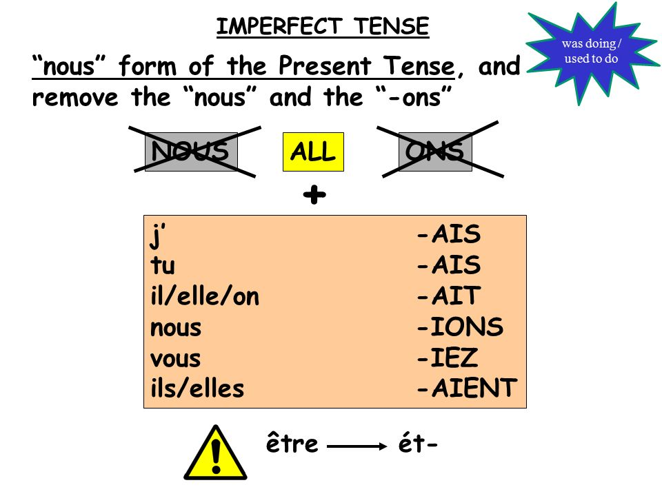 j'-AIS tu-AIS il/elle/on-AIT nous-IONS vous-IEZ ils/elles-AIENT nous form of the Present Tense, and remove the nous and the -ons ALLNOUSONS + être ét- IMPERFECT TENSE was doing / used to do