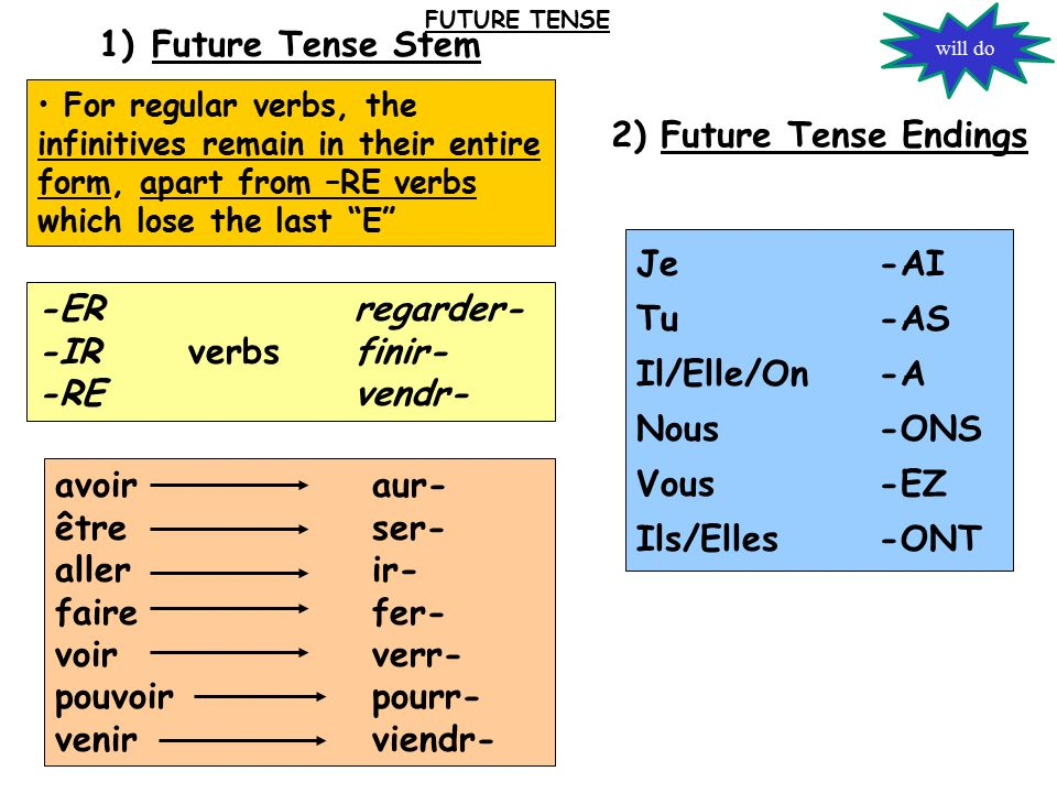 avoiraur- êtreser- allerir- fairefer- voirverr- pouvoirpourr- venirviendr- 1)Future Tense Stem 2) Future Tense Endings -ERregarder- -IR verbsfinir- -REvendr- For regular verbs, the infinitives remain in their entire form, apart from –RE verbs which lose the last E Je -AI Tu -AS Il/Elle/On -A Nous -ONS Vous -EZ Ils/Elles -ONT FUTURE TENSE will do