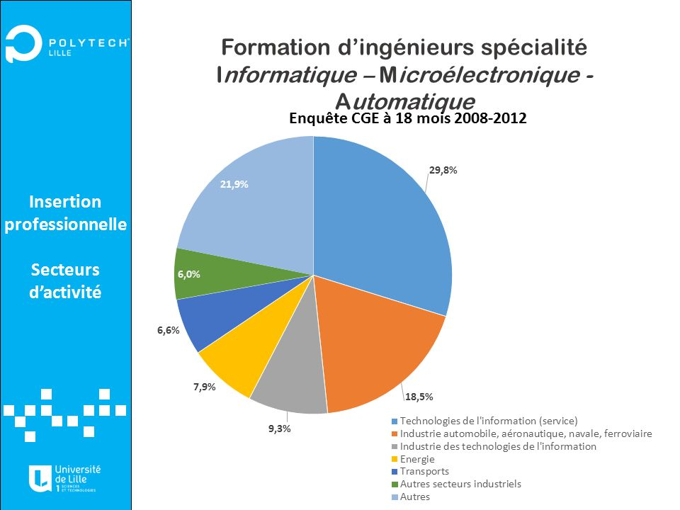 formation 6 mois informatique
