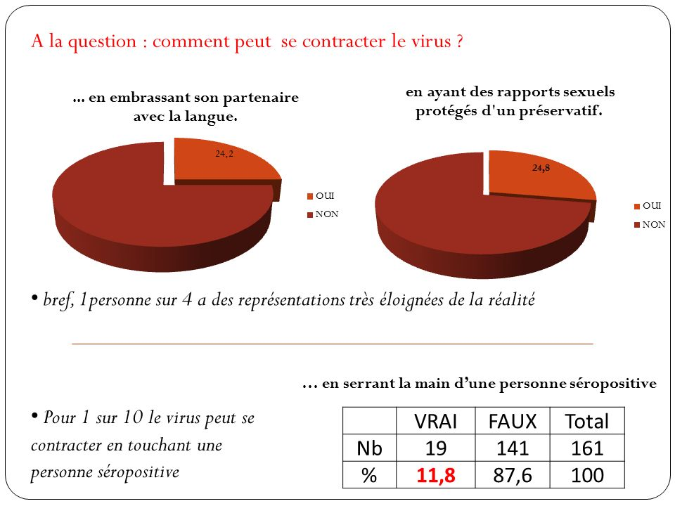 A la question : comment peut se contracter le virus .