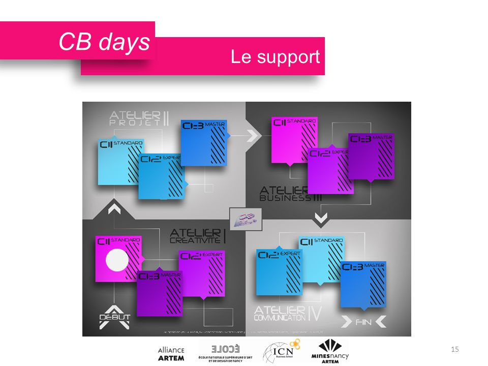 Le support CB days 15