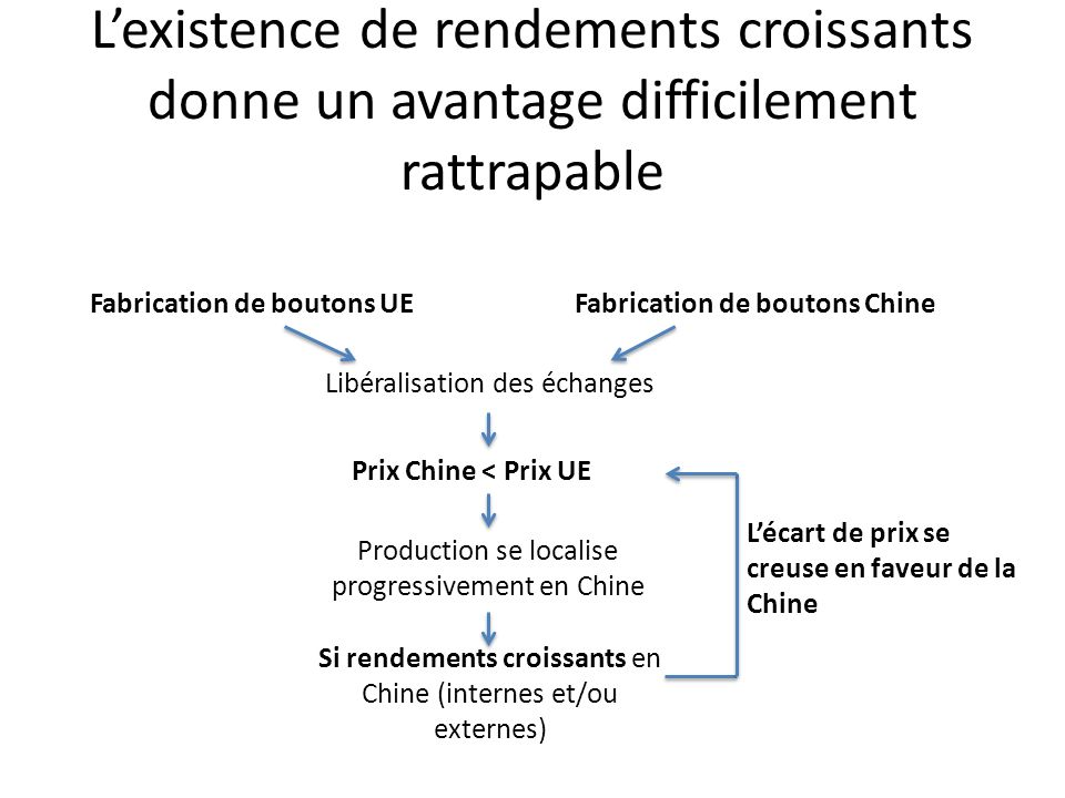 L'existence de rendements croissants donne un avantage difficilement rattrapable Fabrication de boutons UEFabrication de boutons Chine Libéralisation des échanges Prix Chine < Prix UE Production se localise progressivement en Chine Si rendements croissants en Chine (internes et/ou externes) L'écart de prix se creuse en faveur de la Chine