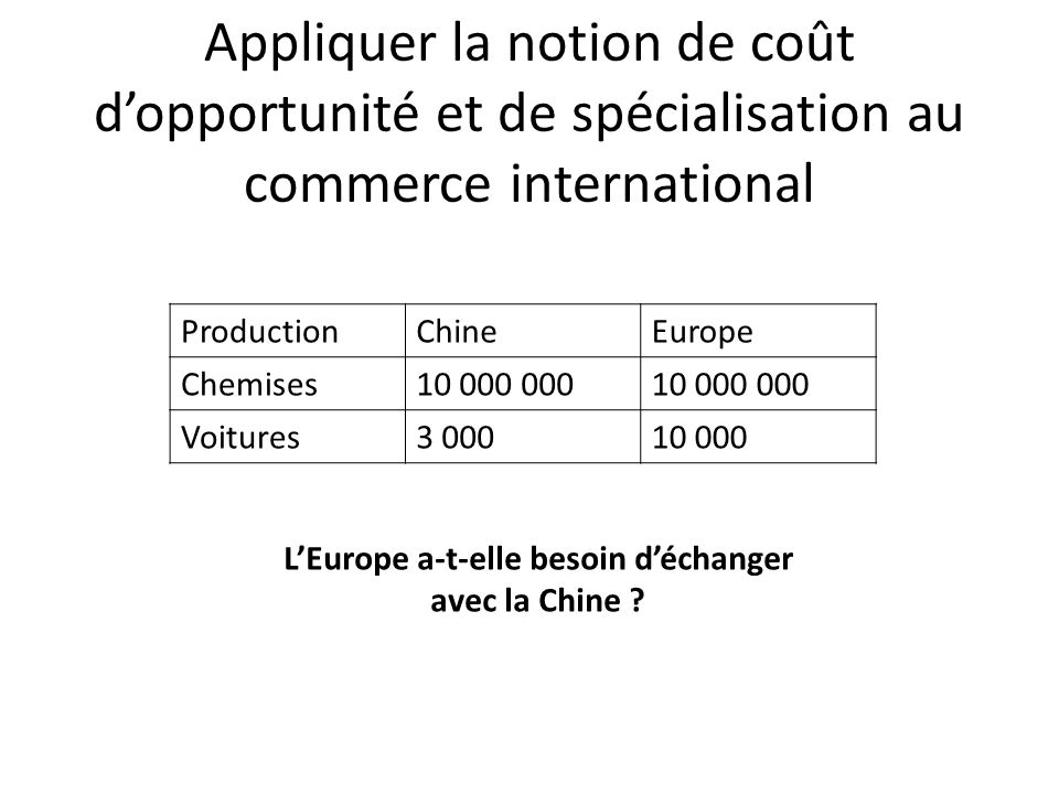 Appliquer la notion de coût d'opportunité et de spécialisation au commerce international ProductionChineEurope Chemises Voitures L'Europe a-t-elle besoin d'échanger avec la Chine