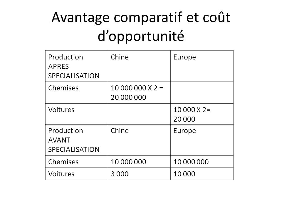 Avantage comparatif et coût d'opportunité Production APRES SPECIALISATION ChineEurope Chemises X 2 = Voitures X 2= Production AVANT SPECIALISATION ChineEurope Chemises Voitures