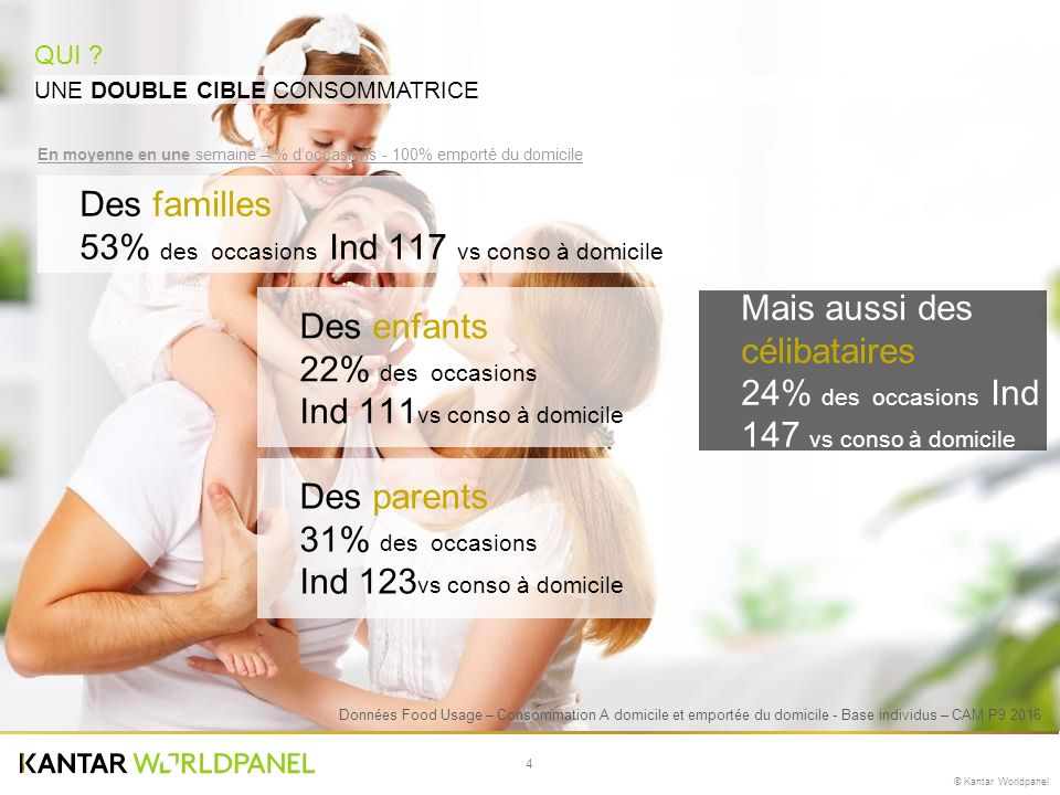 4 © Kantar Worldpanel UNE DOUBLE CIBLE CONSOMMATRICE QUI .