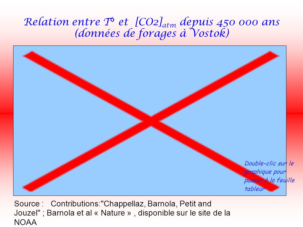 Relation entre T° et [CO2] atm depuis ans (données de forages à Vostok) Double-clic sur le graphique pour passer à la feuille tableur Source : Contributions: Chappellaz, Barnola, Petit and Jouzel ; Barnola et al « Nature », disponible sur le site de la NOAA