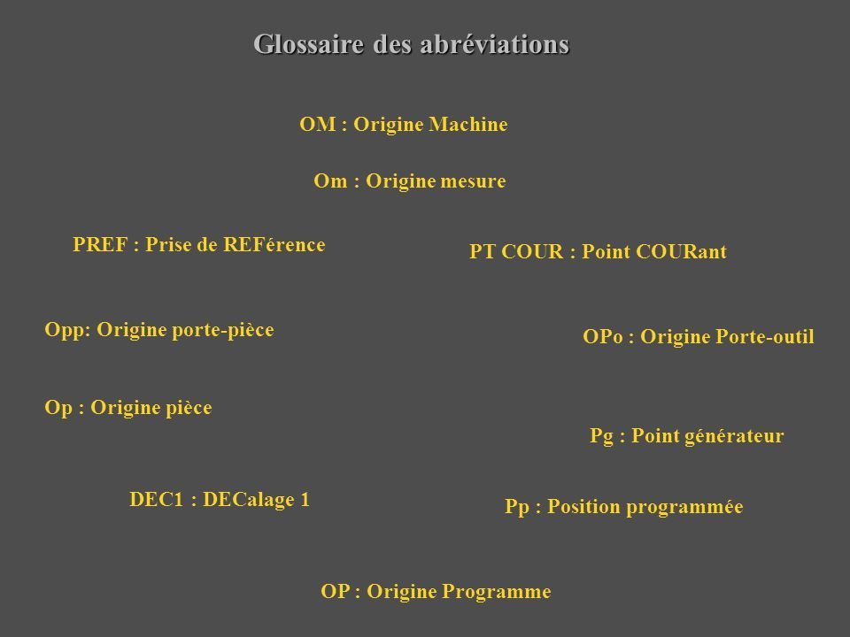 Glossaire des abréviations OP : Origine Programme Op : Origine pièce Opp: Origine porte-pièce Pg : Point générateur OM : Origine Machine Om : Origine mesure PREF : Prise de REFérence PT COUR : Point COURant DEC1 : DECalage 1 OPo : Origine Porte-outil Pp : Position programmée
