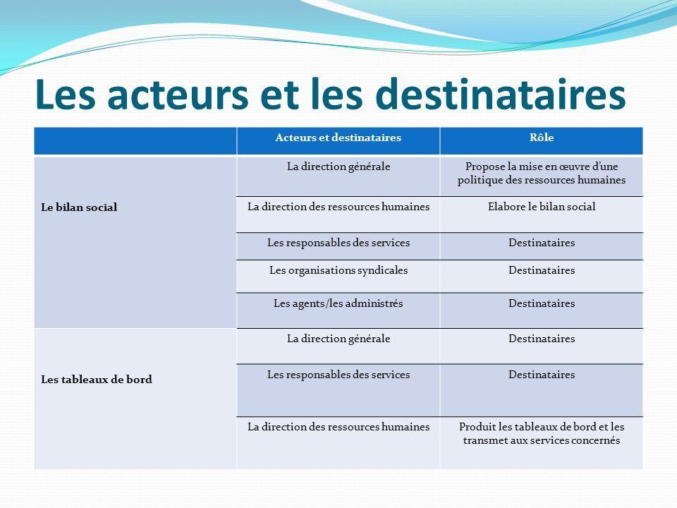 Bilan Social Et Tableaux De Bord Des Outils De Pilotage Au Service