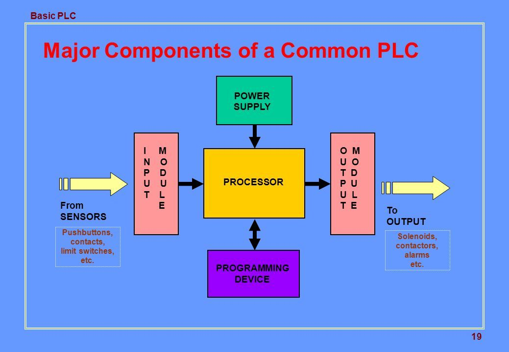 Basic plc 1 2 description this training introduces the basic 19 basic asfbconference2016 Choice Image