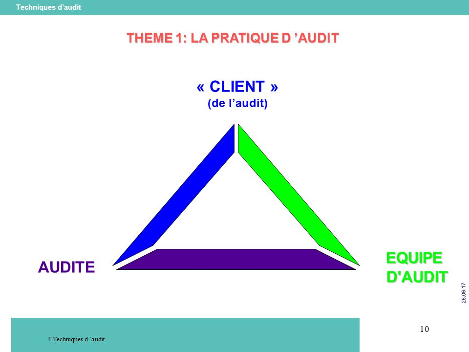 10 Techniques d'audit Techniques d 'audit « CLIENT » (de l'audit) AUDITE EQUIPED AUDIT THEME 1: LA PRATIQUE D 'AUDIT