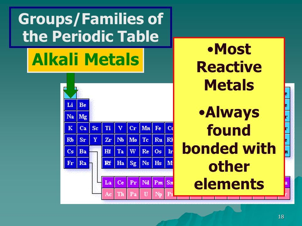 The periodic table the periodic table 20172018 made by nedjar 18 group names group 1 alkali metals group 2 alkaline earth urtaz