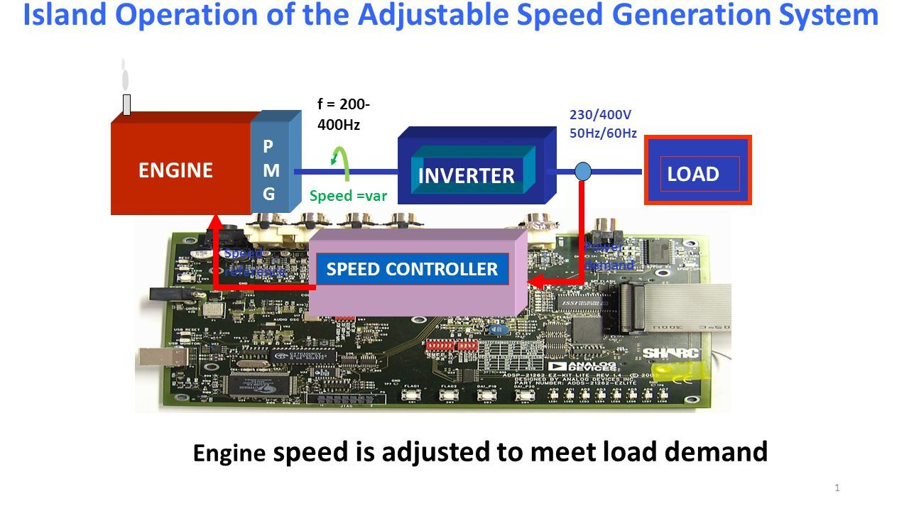 Inverter Load Speed Controller Power Demand Reference Engine 1000 Watt Schematic Diagram For 1