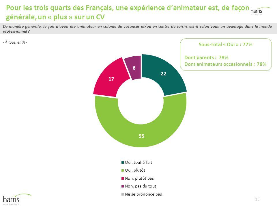 Les Français, les centres de loisirs et colonies de vacances et le ... 6bd33b7ea0f