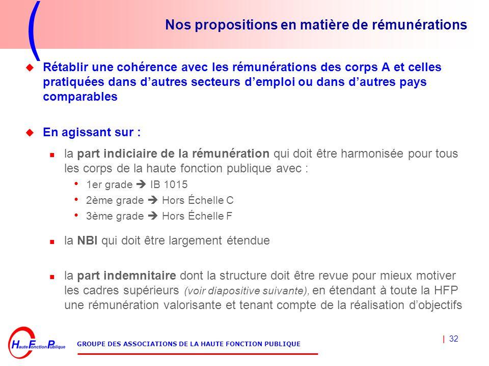 08c06a3ff45 1 GROUPE DES ASSOCIATIONS DE LA HAUTE FONCTION PUBLIQUE - Mars POUR ...