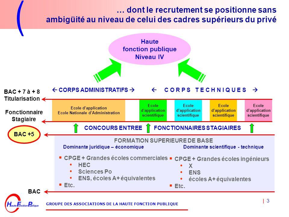 6bc05fff603 1 GROUPE DES ASSOCIATIONS DE LA HAUTE FONCTION PUBLIQUE Le cadre ...